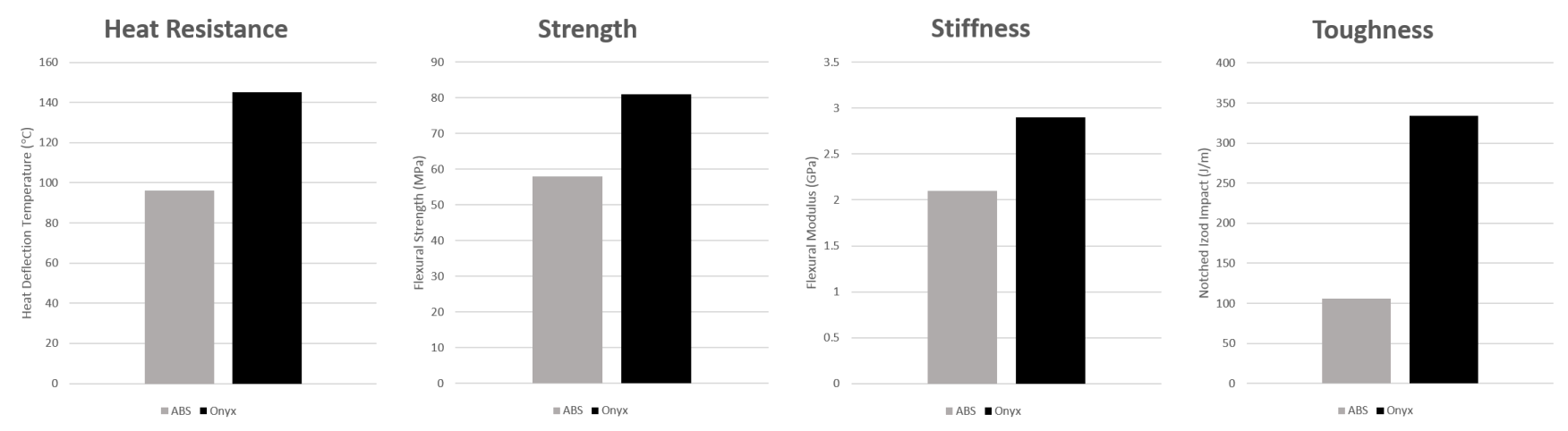 ABS Strength Comparison